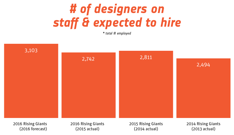 Interior Designs 2016 Rising Giants Fees Salaries