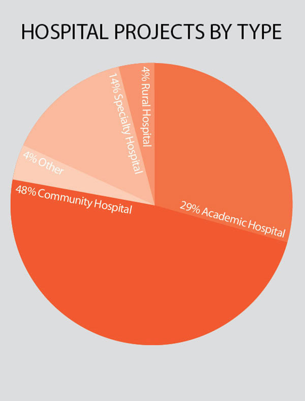 hospital-project-by-type-healthcare-giants.jpg