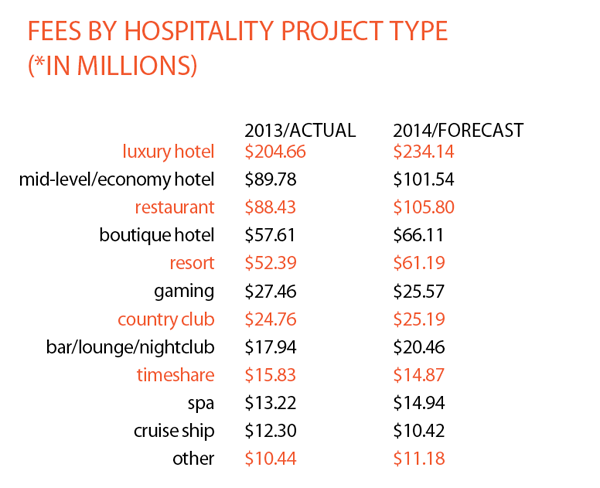 Fees By Hospitality Type 2013