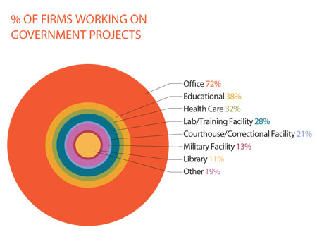 percent of firms