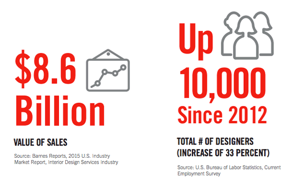 In Addition To Projecting Growth The Interior Design Sector ASID Also Looked Into 2015 16 Macro Trends Within Industry By Convening A Think Tank