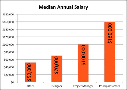 2013 top 100 giants breakdown by market sector for Interior designer salary per hour