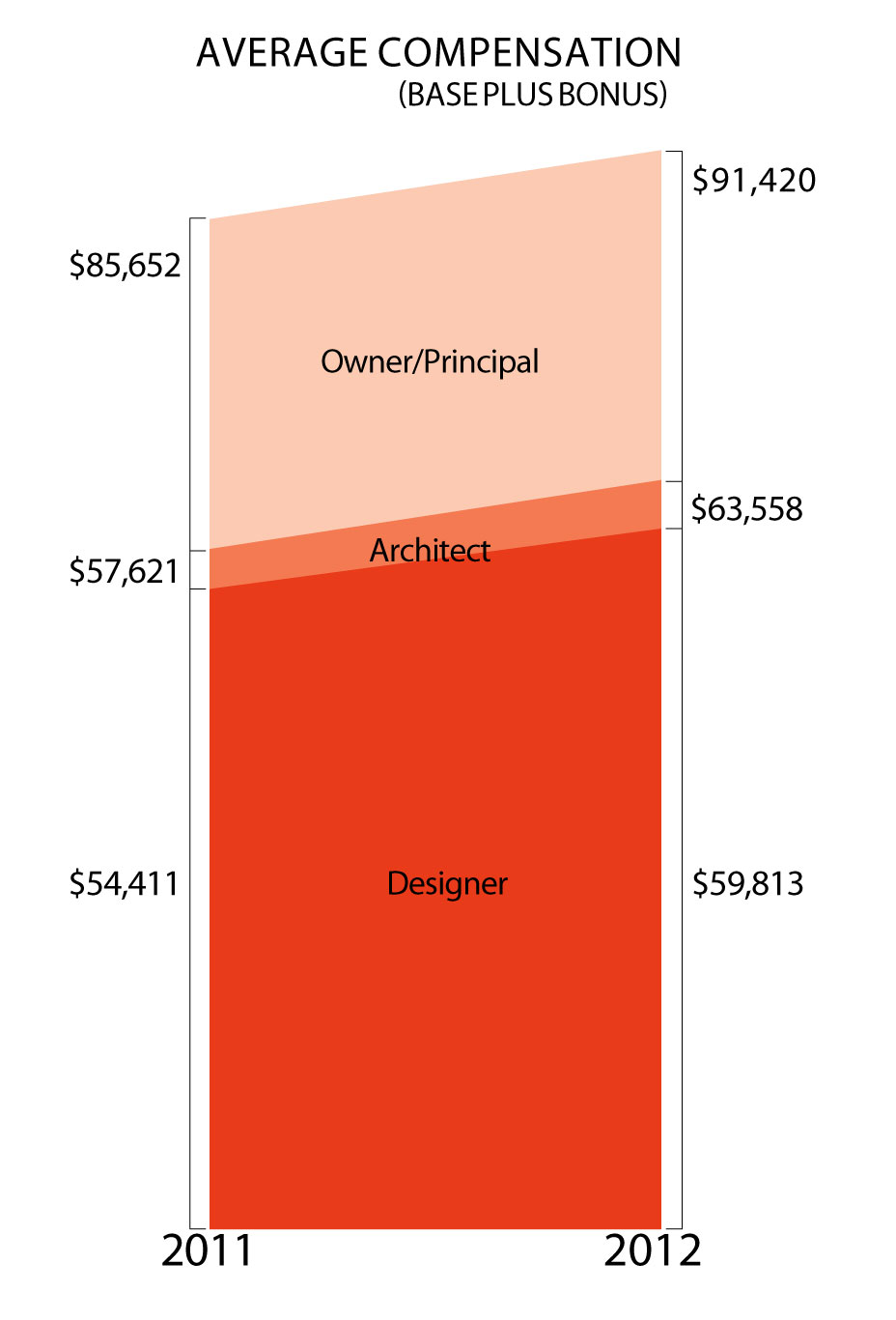 Junior Interior Designer Salary Satifaction Survery Salary