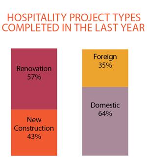 2013 Hospitality Giants