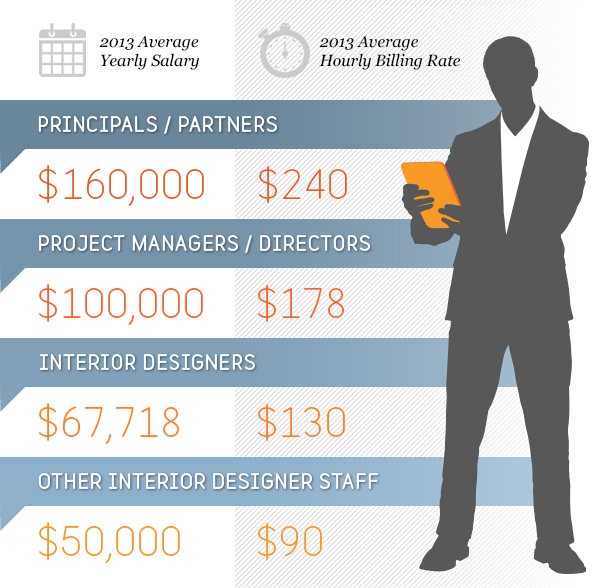 2014 top 100 giants firms fees for Interior designer salary per hour