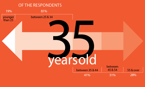 age-of-respondents-designers-age-1113